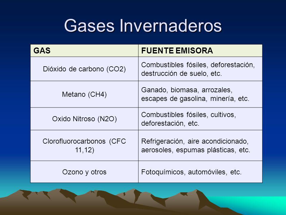 Gases Invernaderos GAS FUENTE EMISORA Dióxido de carbono (CO2)