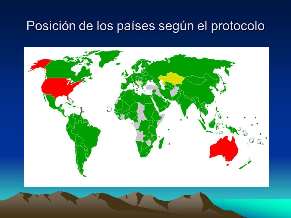 Posición de los países según el protocolo