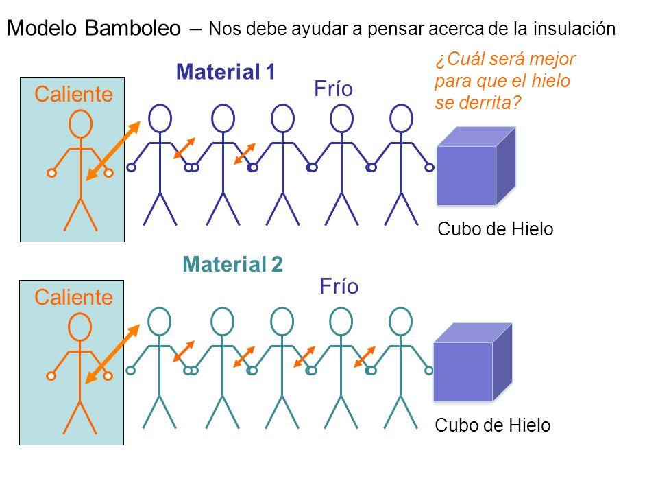 Modelo Bamboleo – Nos debe ayudar a pensar acerca de la insulación