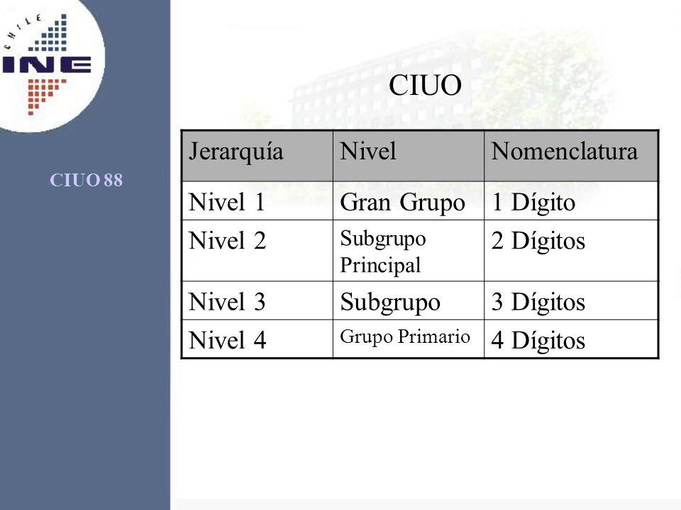 CIUO Jerarquía Nivel Nomenclatura Nivel 1 Gran Grupo 1 Dígito Nivel 2