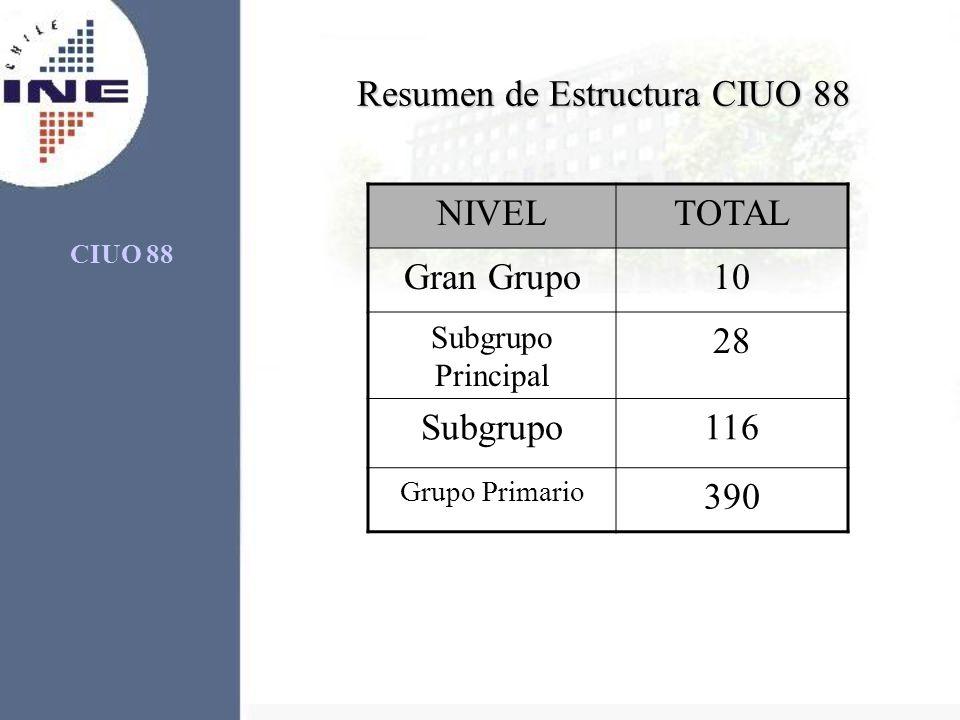 Resumen de Estructura CIUO 88
