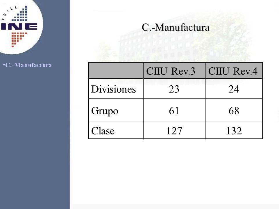 C.-Manufactura CIIU Rev.3 CIIU Rev.4 Divisiones 23 24 Grupo 61 68