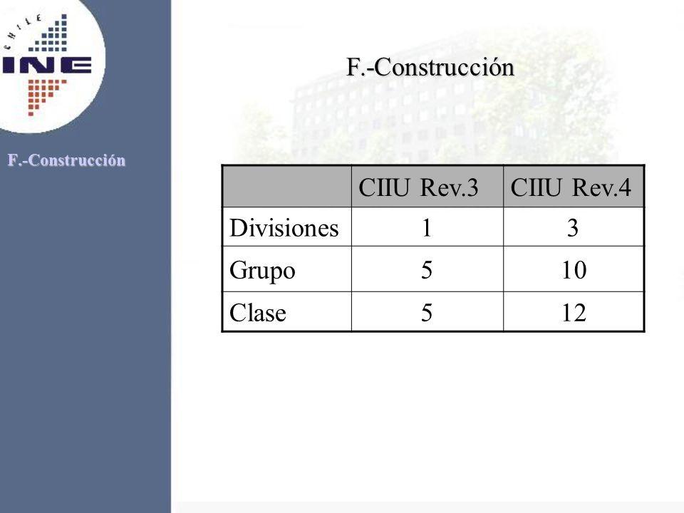 F.-Construcción CIIU Rev.3 CIIU Rev.4 Divisiones 1 3 Grupo 5 10 Clase