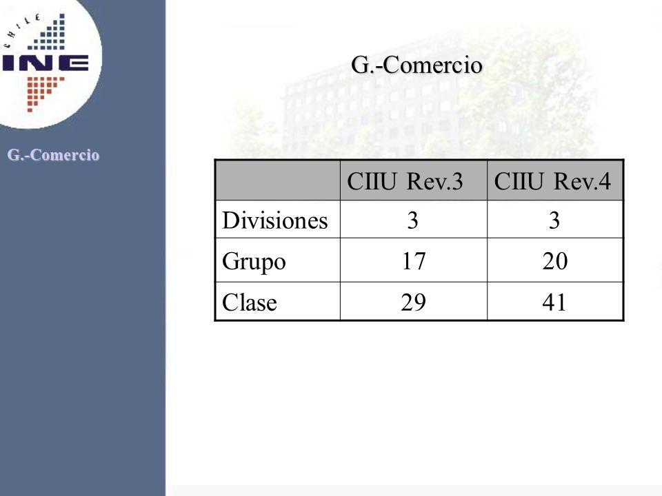 G.-Comercio CIIU Rev.3 CIIU Rev.4 Divisiones 3 Grupo 17 20 Clase 29 41