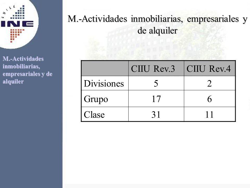 M.-Actividades inmobiliarias, empresariales y de alquiler