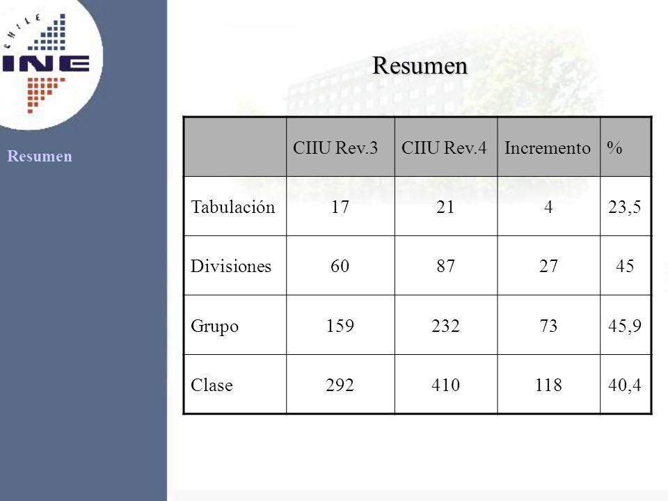 Resumen CIIU Rev.3 CIIU Rev.4 Incremento % Tabulación 17 21 4 23,5