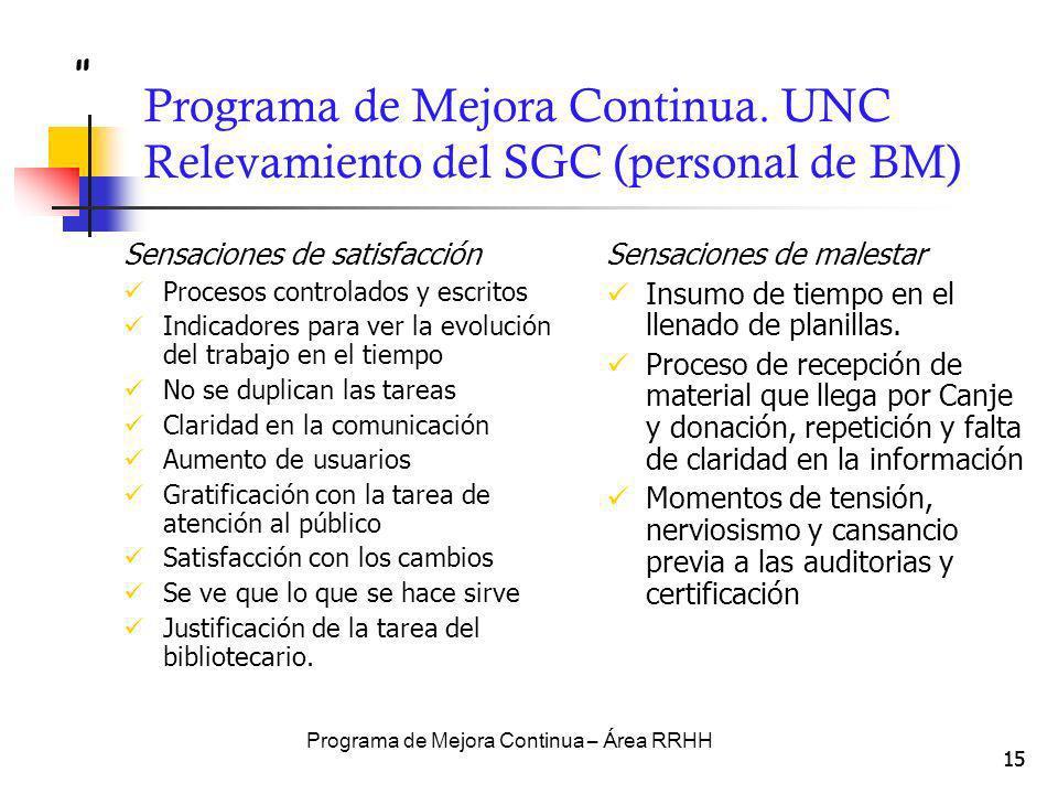 Programa de Mejora Continua. UNC Relevamiento del SGC (personal de BM)