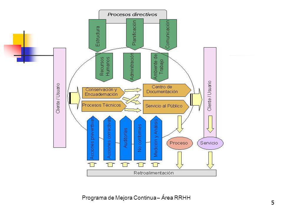Programa de Mejora Continua – Área RRHH