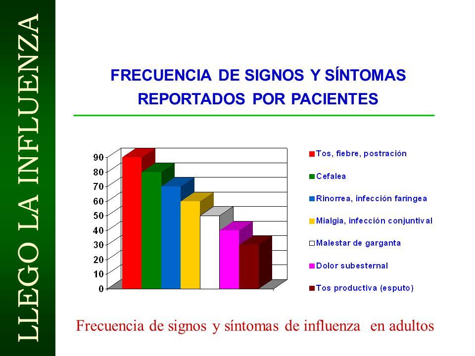 FRECUENCIA DE SIGNOS Y SÍNTOMAS REPORTADOS POR PACIENTES