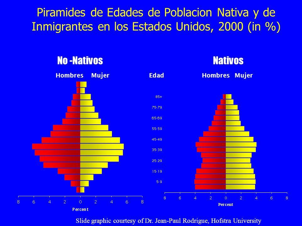 Piramides de Edades de Poblacion Nativa y de Inmigrantes en los Estados Unidos, 2000 (in %)