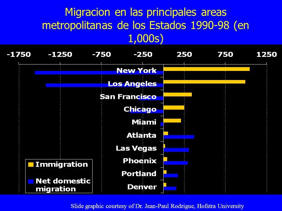 Migracion en las principales areas metropolitanas de los Estados 1990-98 (en 1,000s)
