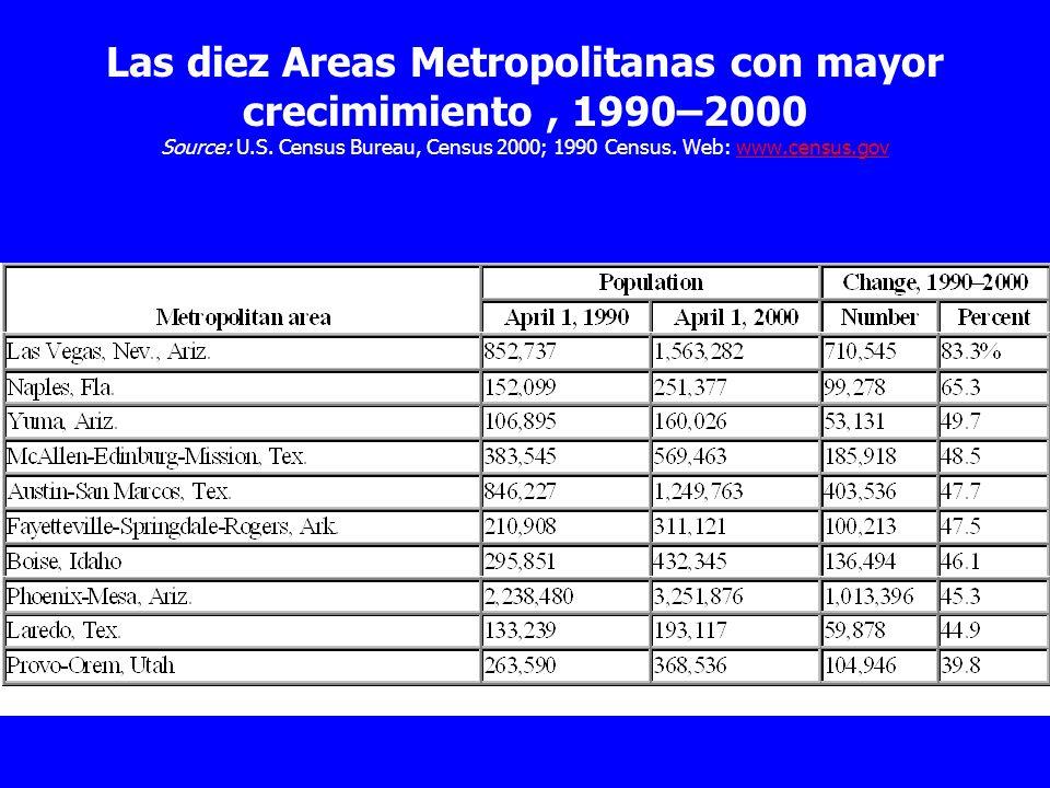 Las diez Areas Metropolitanas con mayor crecimimiento , 1990–2000 Source: U.S.