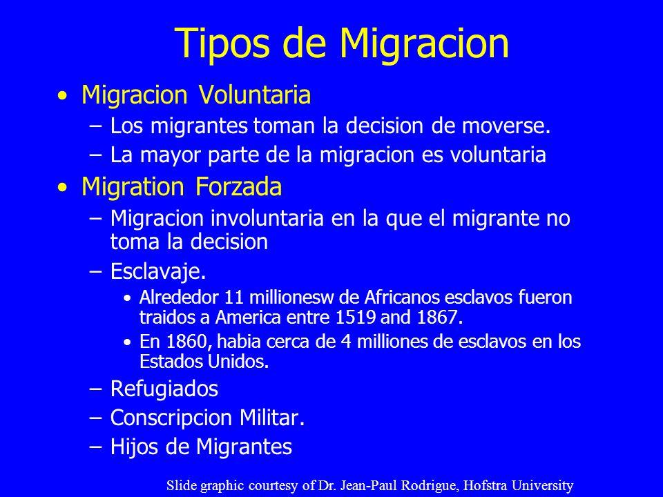 Tipos de Migracion Migracion Voluntaria Migration Forzada
