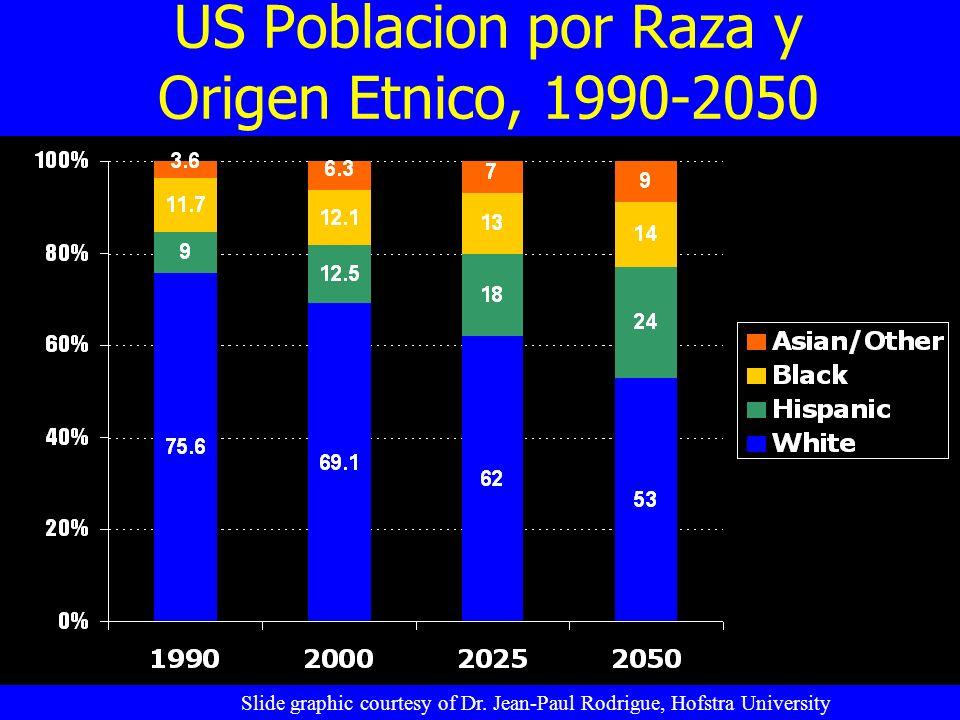 US Poblacion por Raza y Origen Etnico, 1990-2050