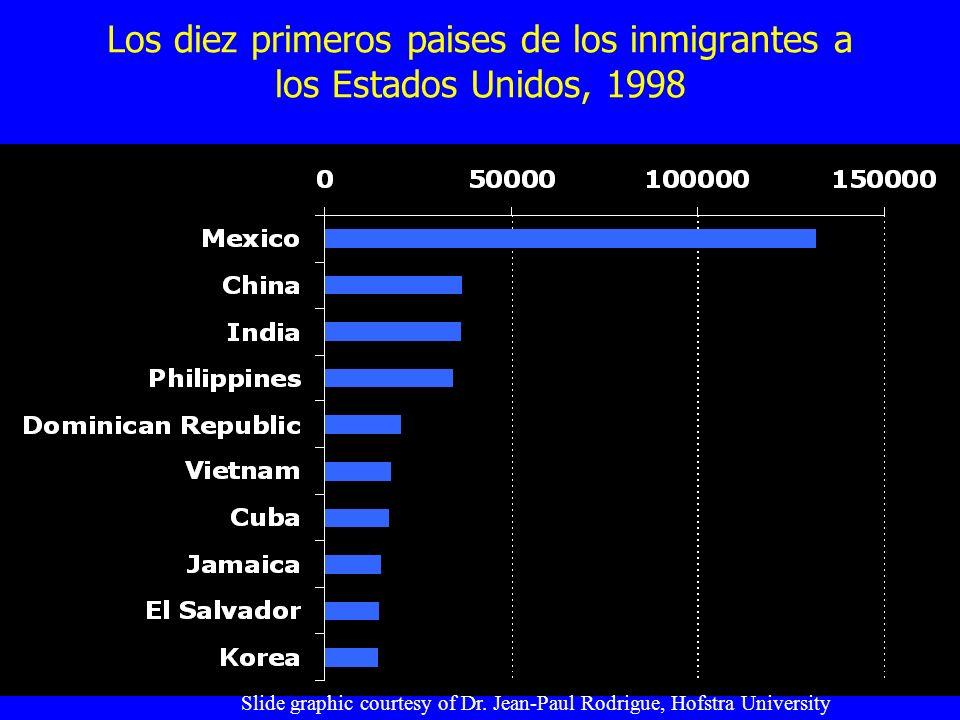 Los diez primeros paises de los inmigrantes a los Estados Unidos, 1998