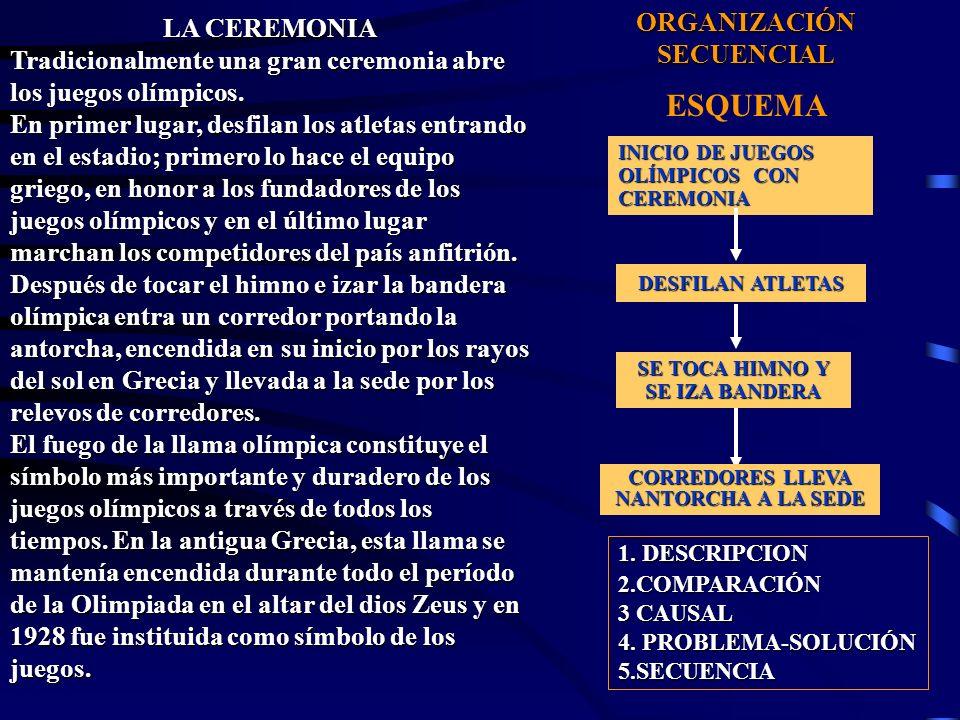 ESQUEMA ORGANIZACIÓN SECUENCIAL LA CEREMONIA