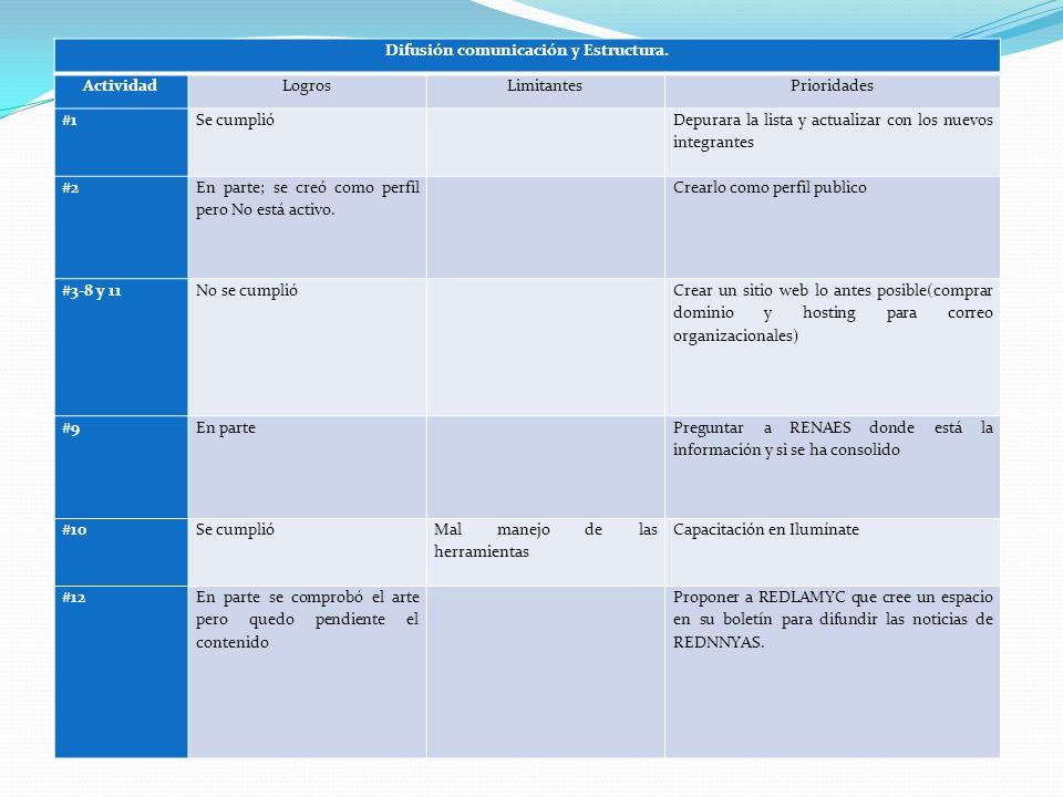 Difusión comunicación y Estructura.