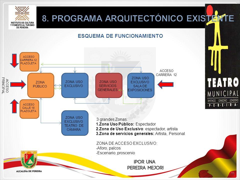 8. PROGRAMA ARQUITECTÓNICO EXISTENTE ESQUEMA DE FUNCIONAMIENTO