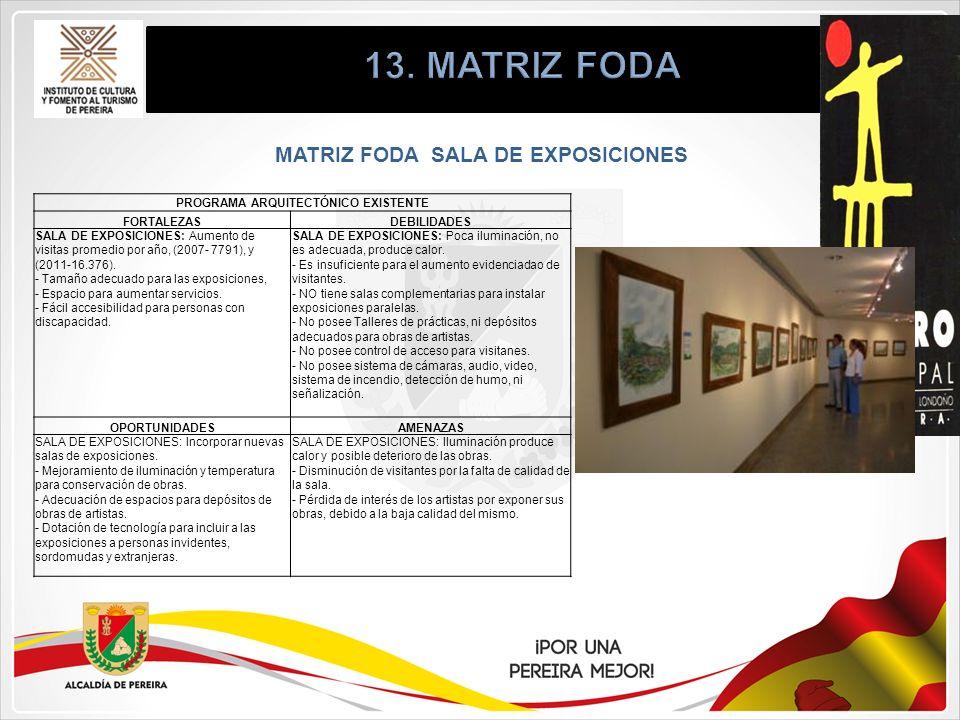 MATRIZ FODA SALA DE EXPOSICIONES PROGRAMA ARQUITECTÓNICO EXISTENTE