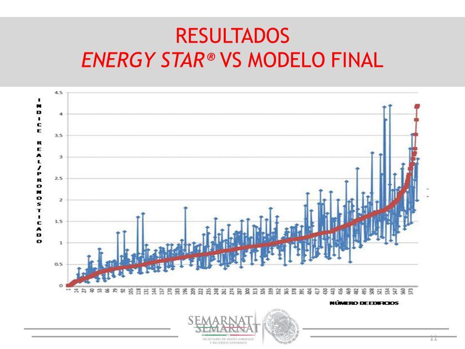 ENERGY STAR® VS MODELO FINAL