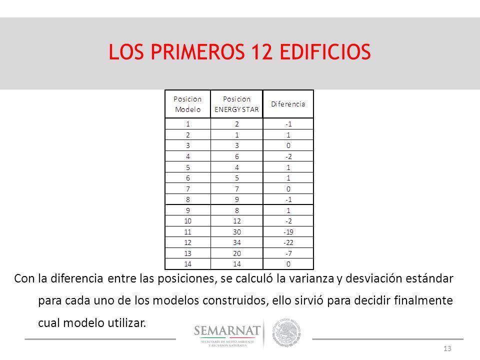 LOS PRIMEROS 12 EDIFICIOS