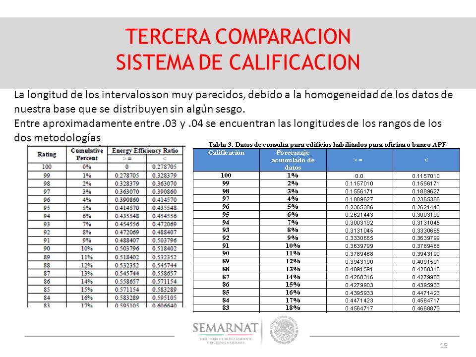 SISTEMA DE CALIFICACION