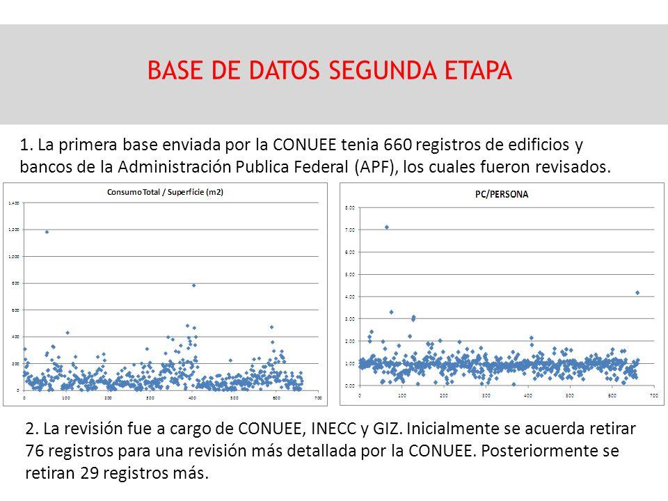 BASE DE DATOS SEGUNDA ETAPA