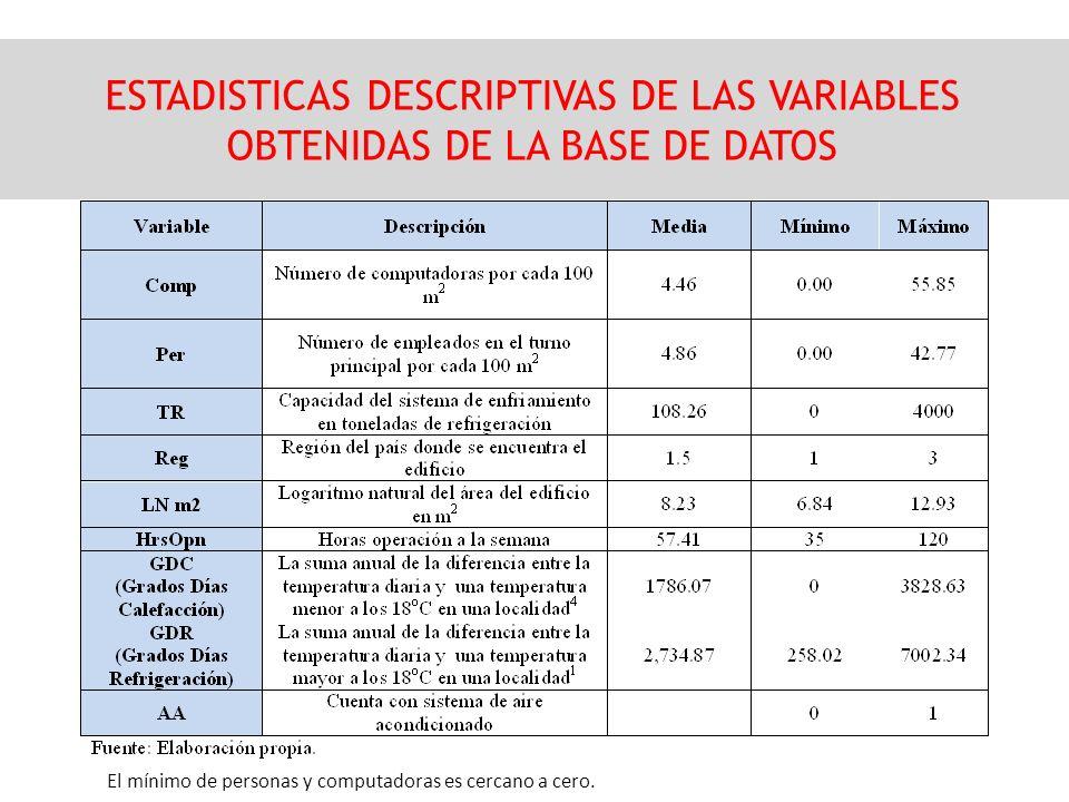 ESTADISTICAS DESCRIPTIVAS DE LAS VARIABLES OBTENIDAS DE LA BASE DE DATOS