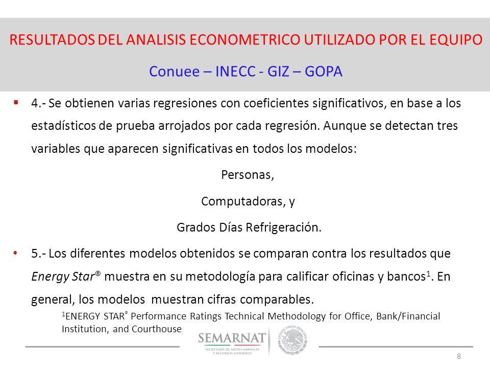 RESULTADOS DEL ANALISIS ECONOMETRICO UTILIZADO POR EL EQUIPO