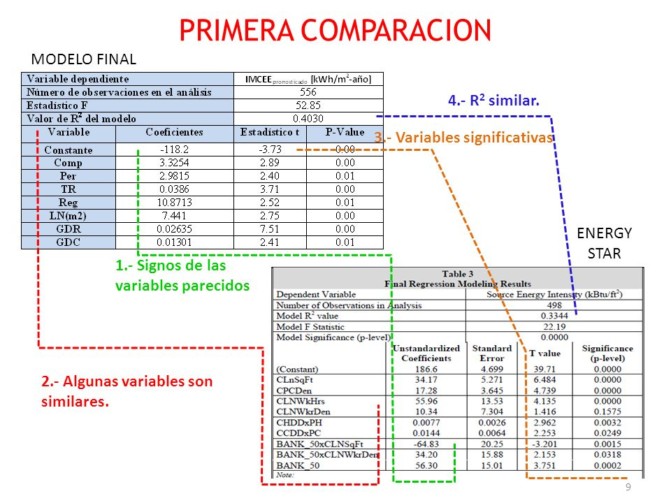 PRIMERA COMPARACION MODELO FINAL 4.- R2 similar.