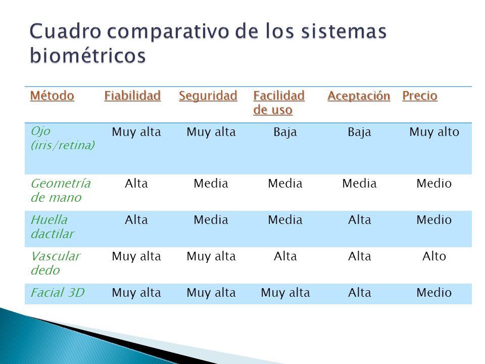 Cuadro comparativo de los sistemas biométricos