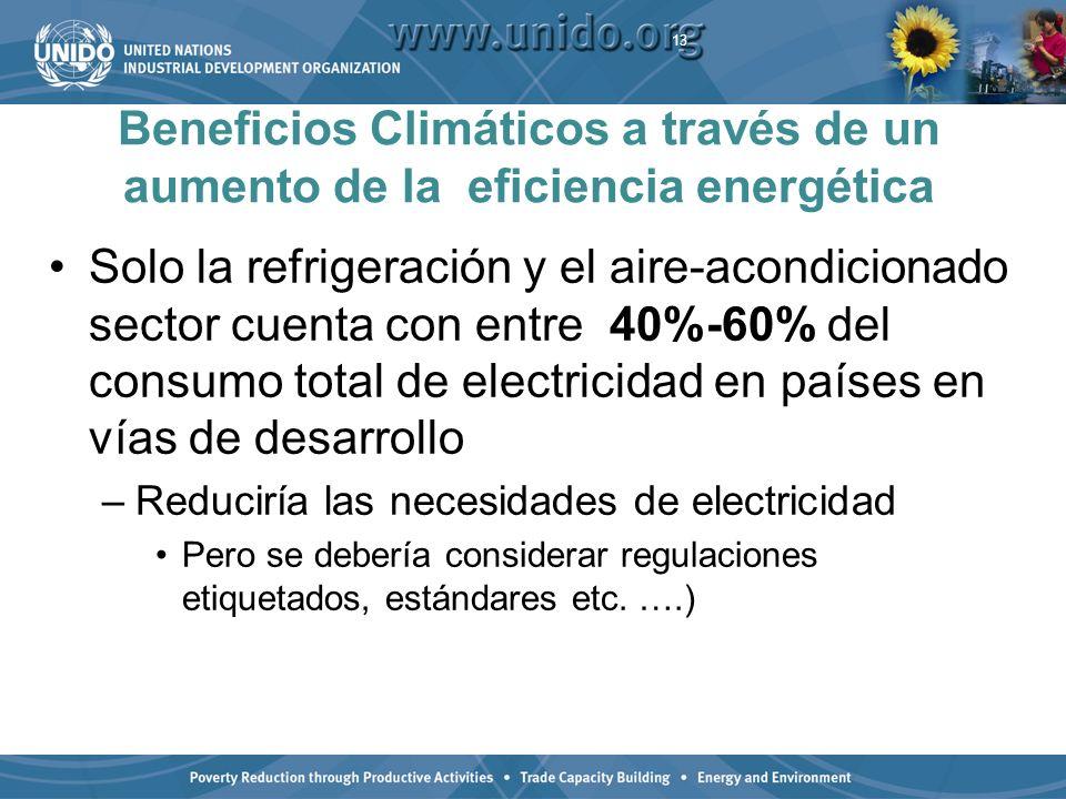 Beneficios Climáticos a través de un aumento de la eficiencia energética