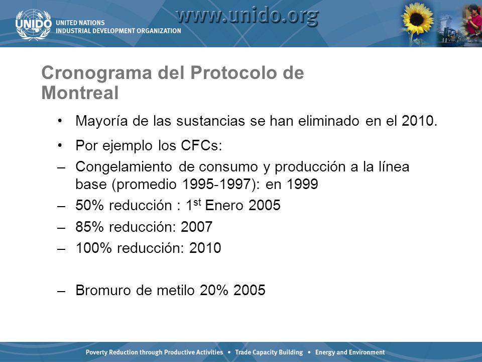 Cronograma del Protocolo de Montreal