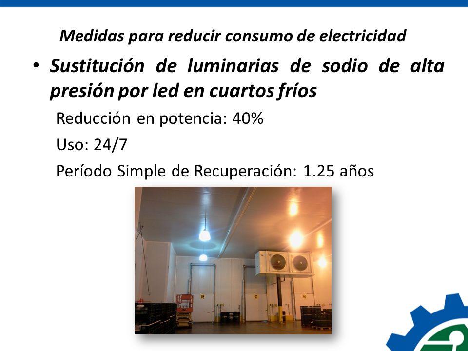 Medidas para reducir consumo de electricidad