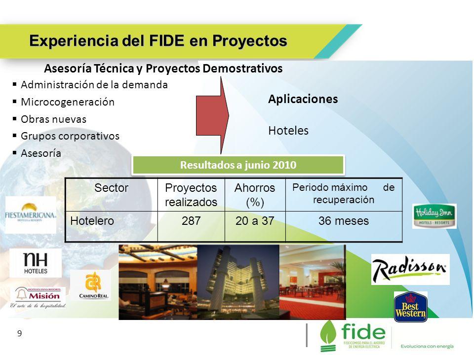 Experiencia del FIDE en Proyectos