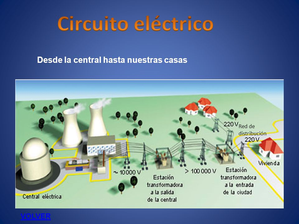 Circuito eléctrico Desde la central hasta nuestras casas VOLVER