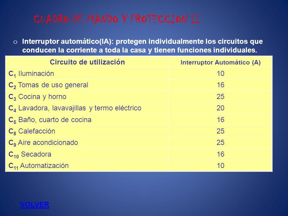 Circuito de utilización Interruptor Automático (A)