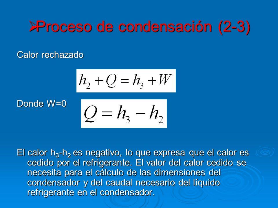Proceso de condensación (2-3)