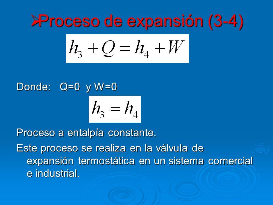 Proceso de expansión (3-4)
