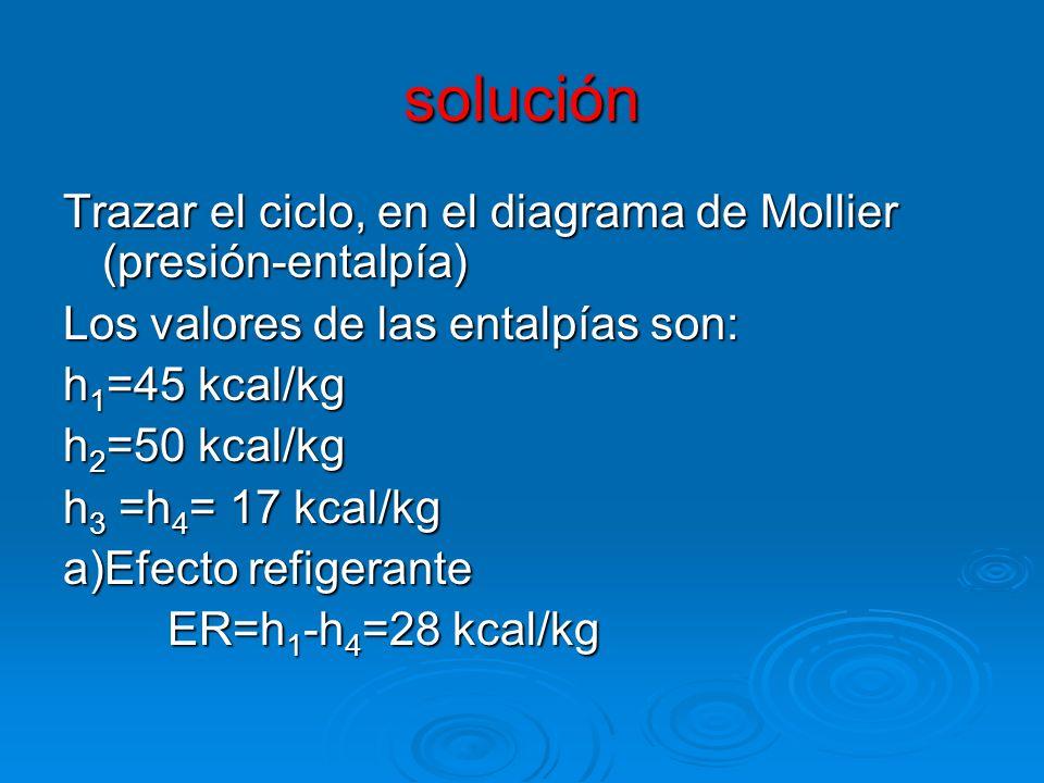 solución Trazar el ciclo, en el diagrama de Mollier (presión-entalpía)