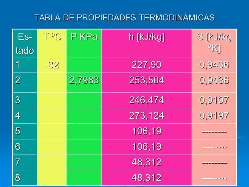 TABLA DE PROPIEDADES TERMODINÁMICAS