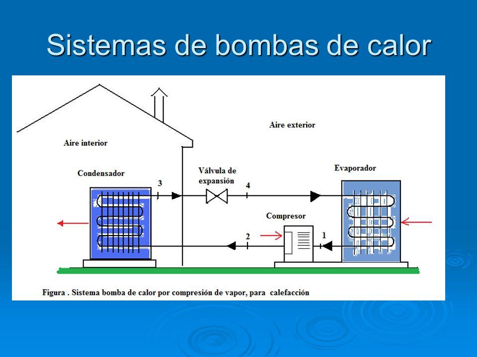 Sistemas de bombas de calor