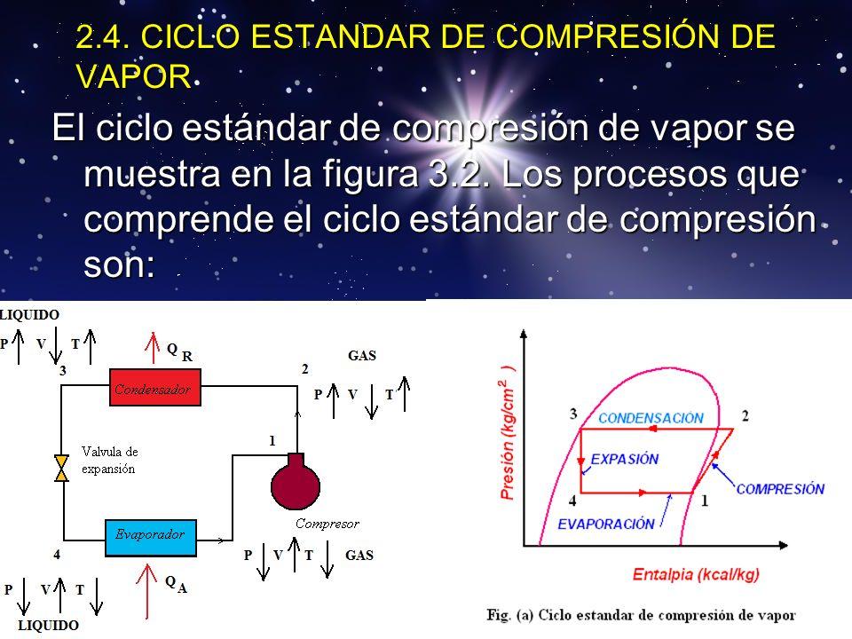 2.4. CICLO ESTANDAR DE COMPRESIÓN DE VAPOR