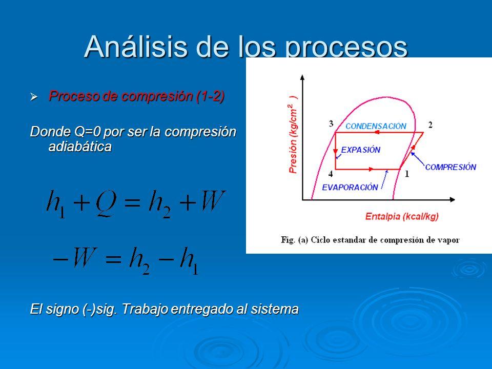 Análisis de los procesos