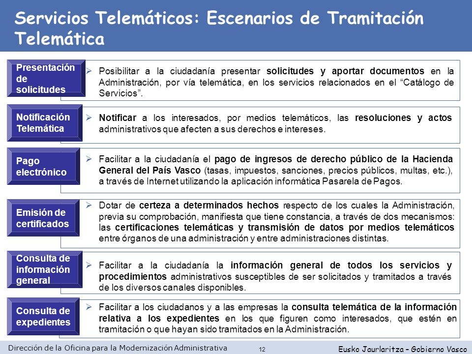 Servicios Telemáticos: Escenarios de Tramitación Telemática