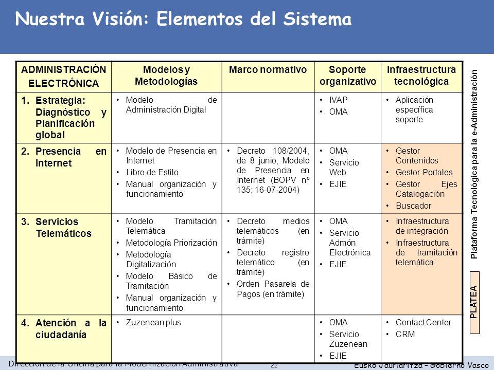 Modelos y Metodologías Infraestructura tecnológica