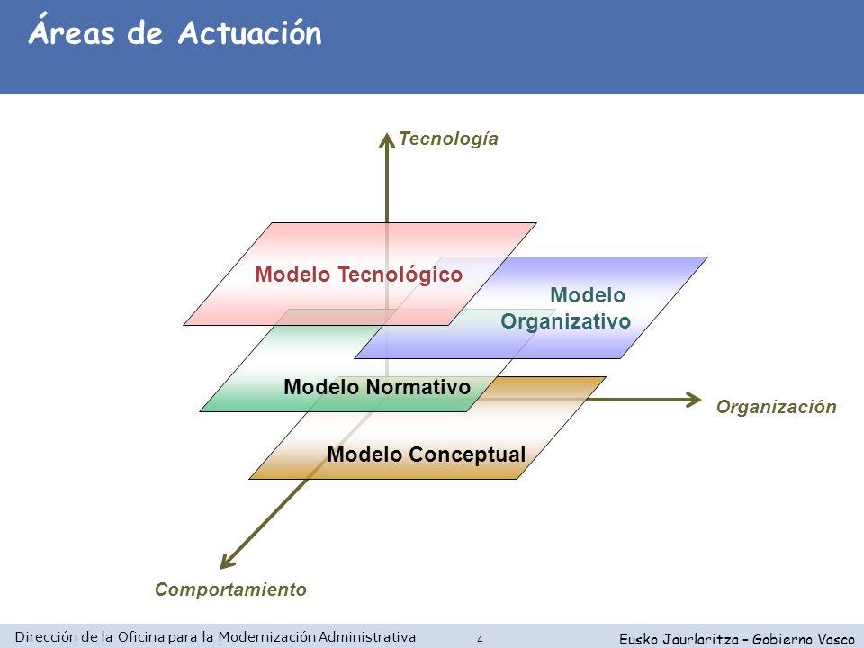 Áreas de Actuación Modelo Tecnológico Modelo Organizativo