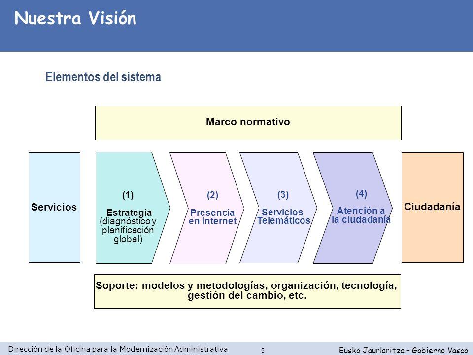 Soporte: modelos y metodologías, organización, tecnología,