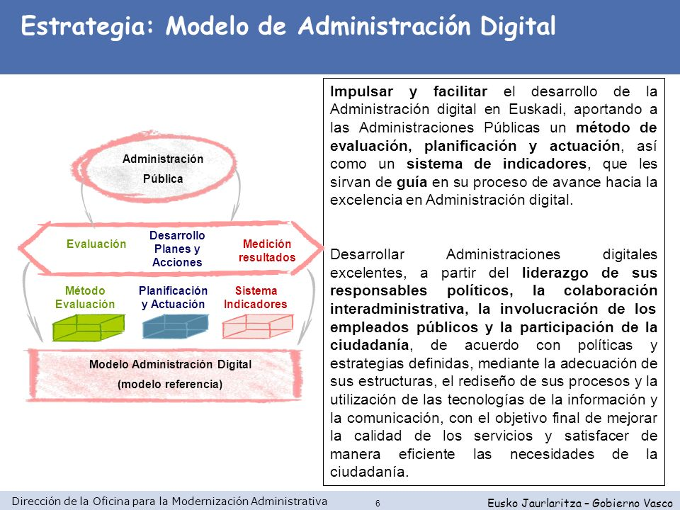 Estrategia: Modelo de Administración Digital