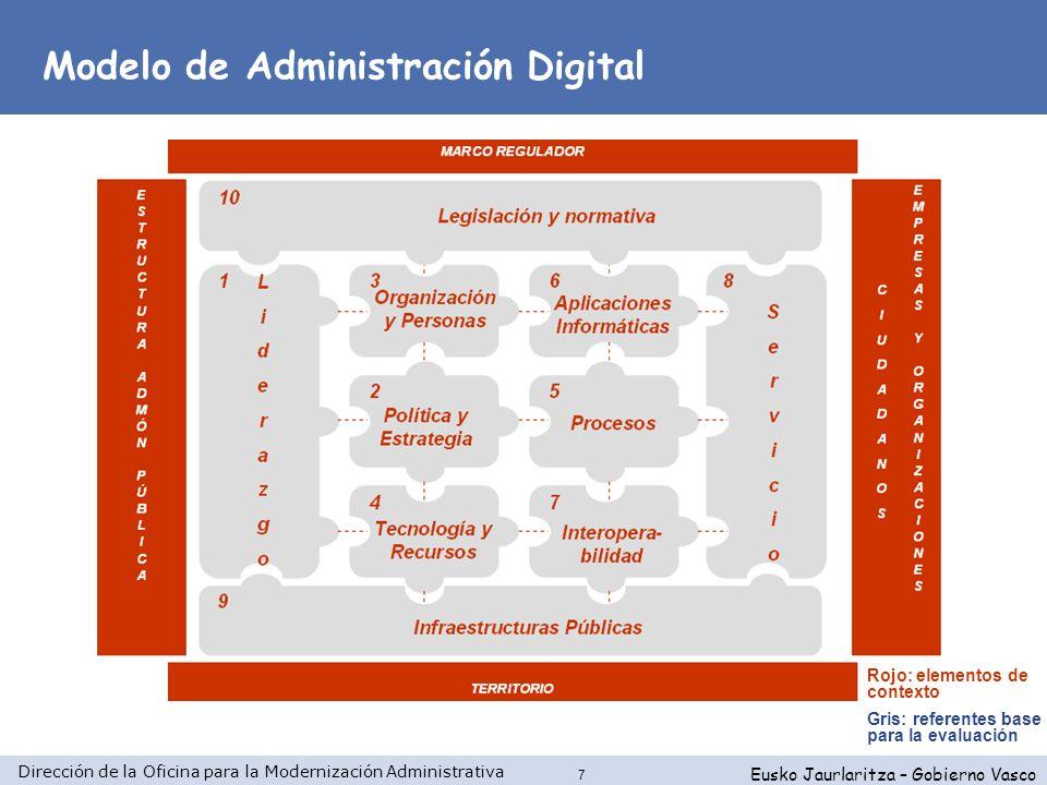 Modelo de Administración Digital